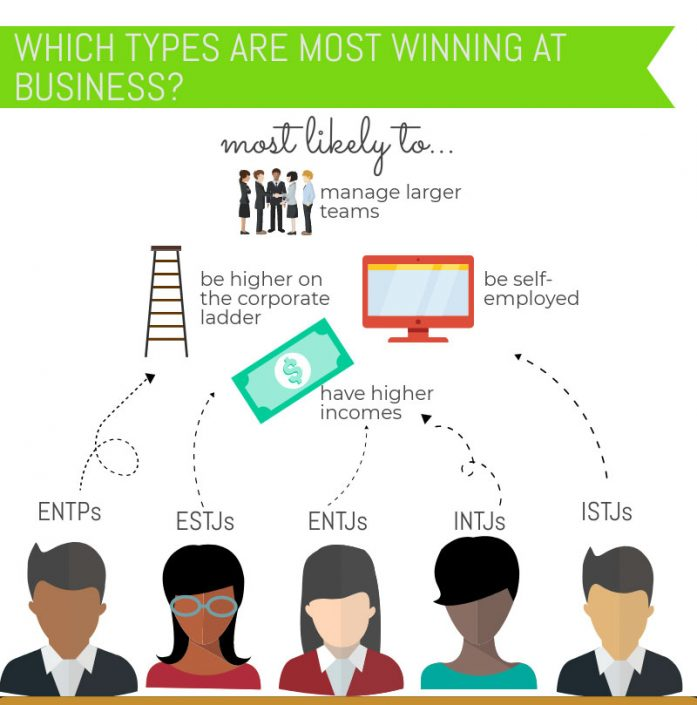 Best Personality Types for Business